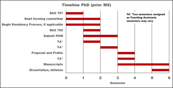 timeline-phd-prior-ms